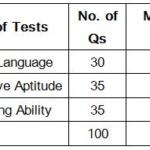 IBPS PO Syllabus & Exam Pattern Dates IBSP PO Previous Cut-off Marks