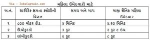 Gujarat Forest Guard Syllabus, Exam Pattern for women