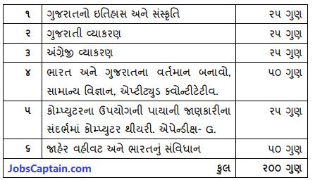 Bin Sachivalay Clerk Writing Exam Syllabus in Gujarati