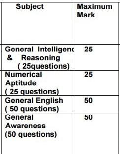 ssc mts paper 1 syllabus