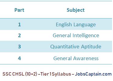 Staff Selection CHSL syllabus - JobsCaptain