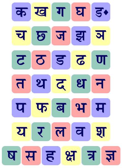व्यंजन वर्ण (Hindi Consonant)